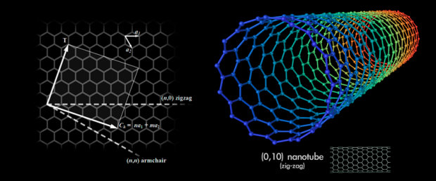800px-Types_of_Carbon_Nanotubes_01